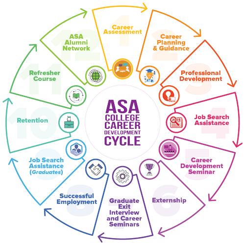 ASA-College-Career-Services-Departmnet-Development-Cycle