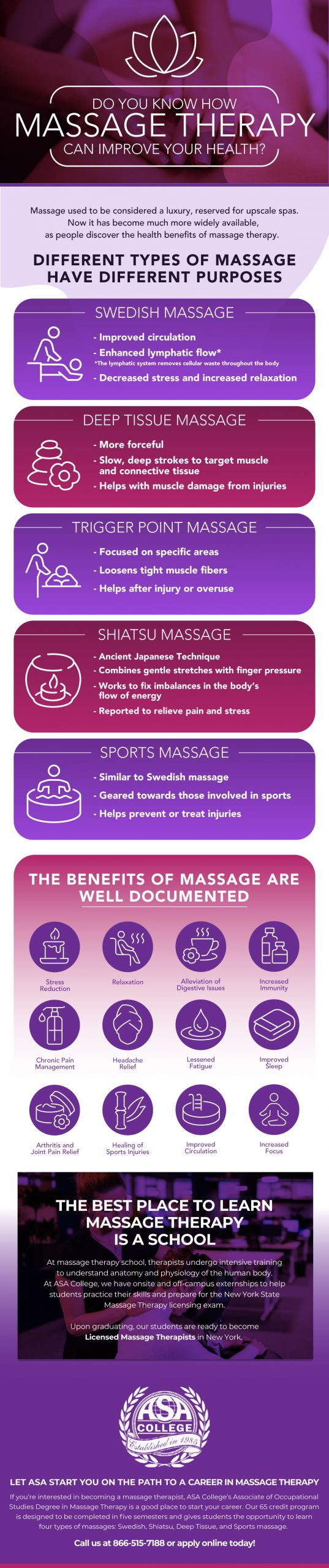 Massage Infographic